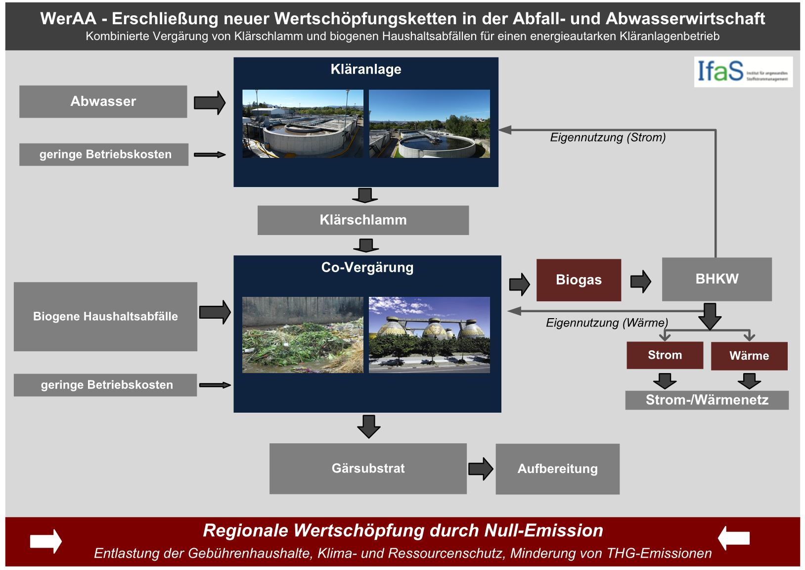 Abbildung 1: Projektansatz in WerAA