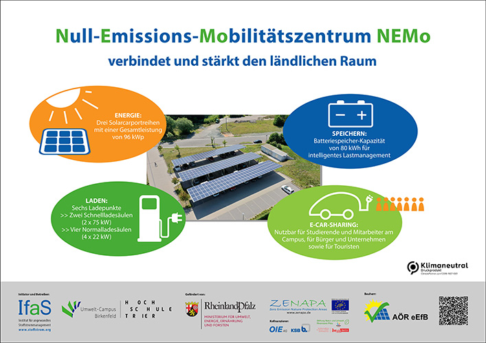 Vier Ladesäulen für Elektrofahrzeuge am Umwelt-Campus Birkenfeld