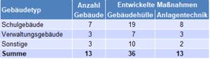 """Klimaschutzteilkonzept – """"Klimaschutz in eigenen Liegenschaften"""" für den Landkreis Kusel"""